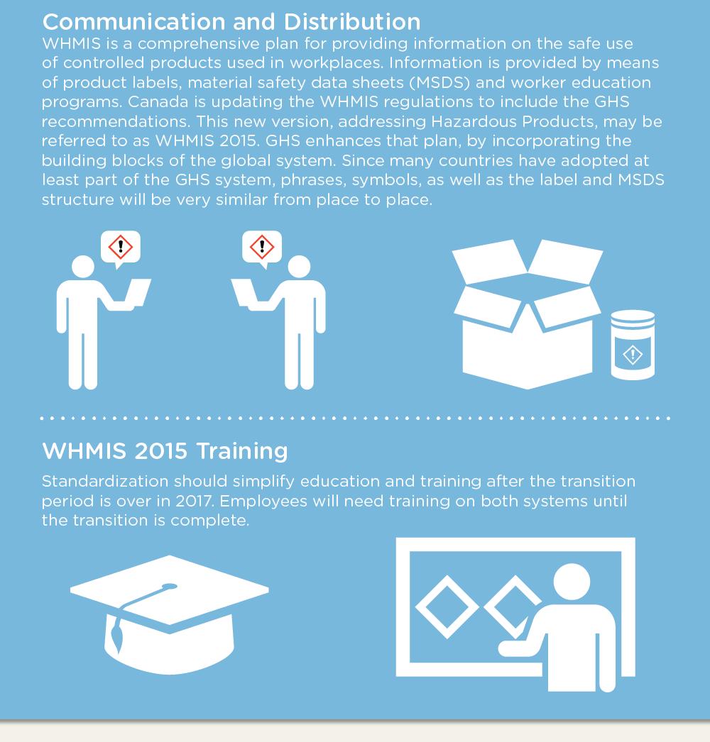 WHMIS 2015 Infographic - Eric Kenyon